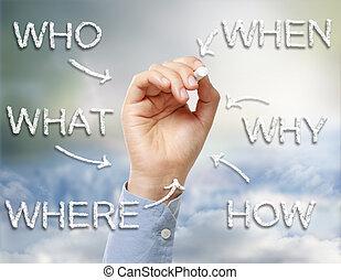 quién, qué, dónde, cuándo, por qué, y, cómo