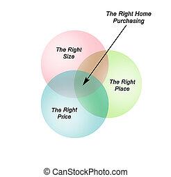rättighet, hem, köper