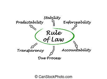 règle, de, droit & loi
