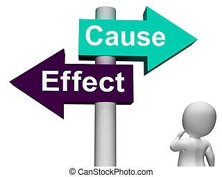 réaction, moyens, poteau indicateur, effet, conséquence,...