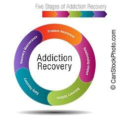 récupération, étapes, cinq, dépendance
