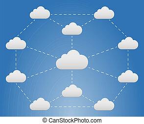réseau, nuage