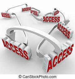 réseau,  permission, accès, connecté, mots, permis, entrée