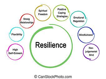 résilience, conducteurs, huit