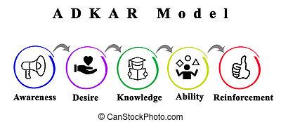 réussi, adkar:how, changement, obtenir