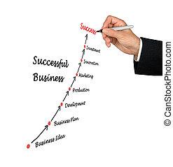 réussi, business
