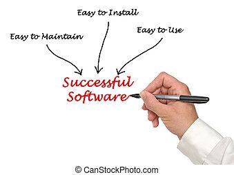 réussi, logiciel