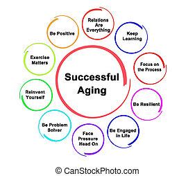 réussi, vieillissement, approaces, dix