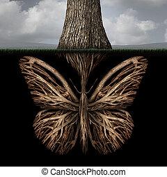 rötter, skapande