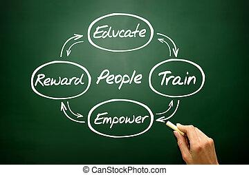 ręka, pociągnięty, ludzie, rozwój, pojęcie, handlowa strategia, na, blac