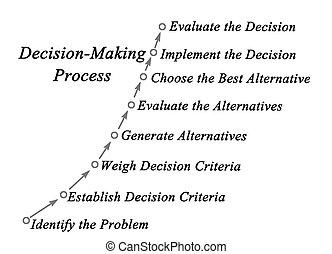 racional, tomada decisão, processo