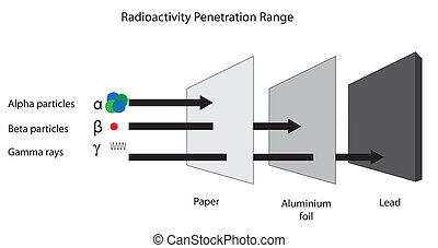 The penetration range of alpha beta and gamma radiation.