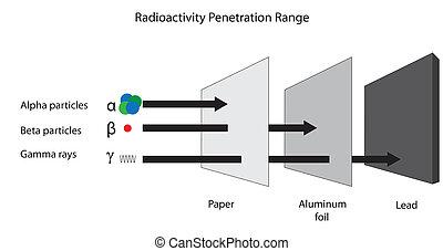 Radioactivity penetration range of alpha, beta and gamma radiation.
