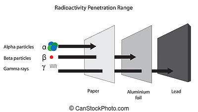 radioaktivitás, radiation., lőtávolság, béta, behatolás,...
