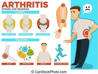 raisons, affiche, arthrite, maladie, vecteur, étapes