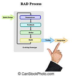 rapide, processus, développement, application, (rad)