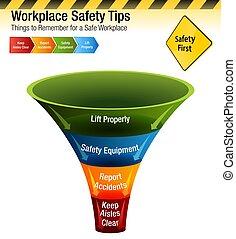 rappeler, choses, diagramme, sécurité, lieu travail, pointes