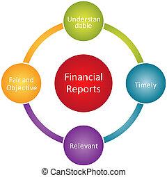 rapport, diagramme, financier, business