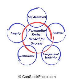 rasgos, personalidad, éxito, needed