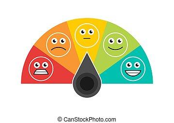 Rating customer satisfaction meter