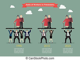 Ratio of Workers to Pensioners