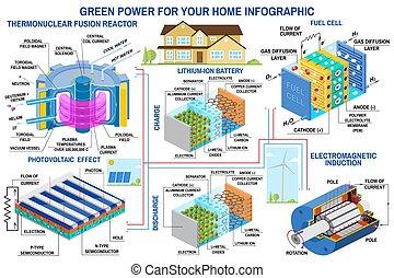 reactor, panel, energía solar, generación, batería, célula, ...