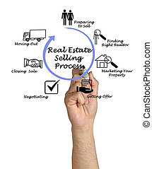Real Estate Selling Process