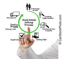 real estate, verkauf, prozess