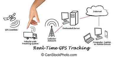 real-time, poursuite, gps