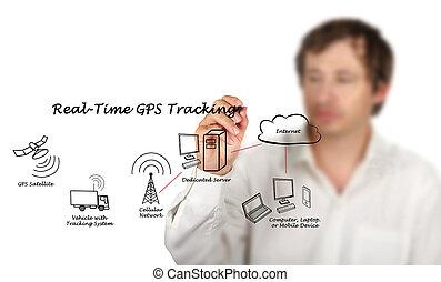 real-time, rastrear, gps