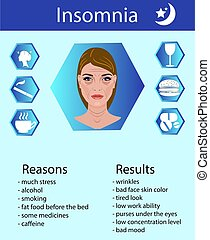 Reasons and results of insomnia, vector illustration