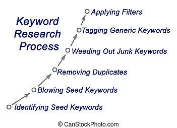 recherche, processus, mot clé