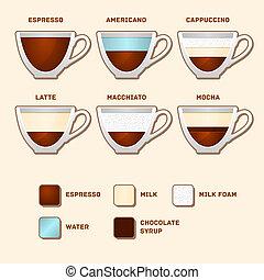 recipes., café, vector, popular, tazas, tipos