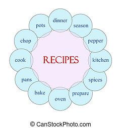 Recipes Circular Word Concept