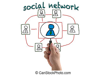 recruitment from social network - electronic business...