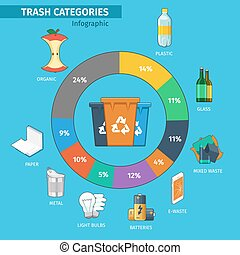 Recycling bins and trash categories infographic. Plastic and...