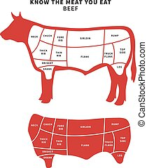 Red Beef Cuts Diagram for roast and steak.