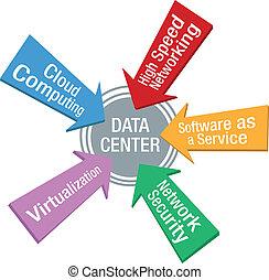 rede, dados centram, segurança, software, setas