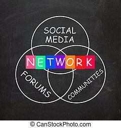 rede, mídia, palavras, social, comunidades, incluir, foruns