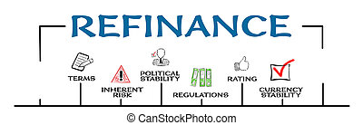 Refinance. Financial transactions, inherent risk, political stability and regulations concept. Chart with keywords and icons. Horizontal web banner