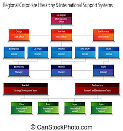 Regional Corporate Hierarchy and International Support...