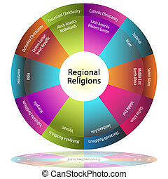 Regional Religions - An image of a regional religions pie...