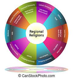 Regional Religions - An image of a regional religions pie...