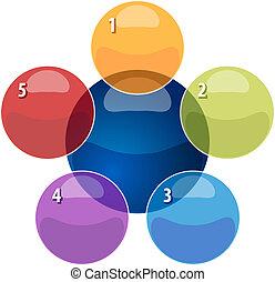 relation, illustration affaires, diagramme, cinq,...