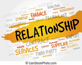Relationship word cloud