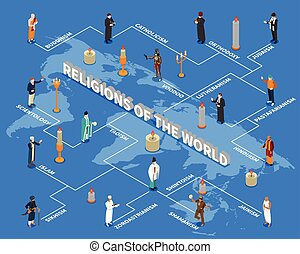 religiões, isometric, mundo, fluxograma