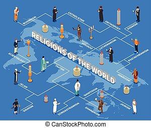 religionen, isometrisch, welt, flußdiagramm