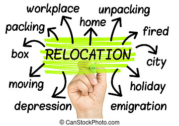 Relocation Word Cloud tag cloud isolated