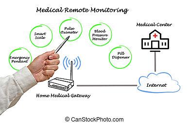remoto, monitorando