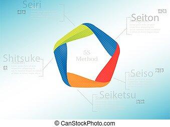 remplir, 5s, méthode, infographic, gabarit, modèle